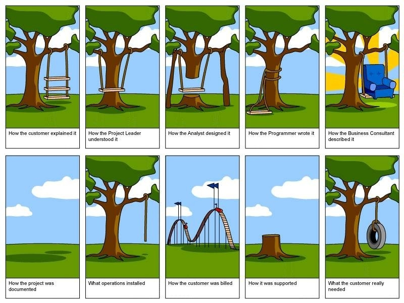 Project management gone wrong